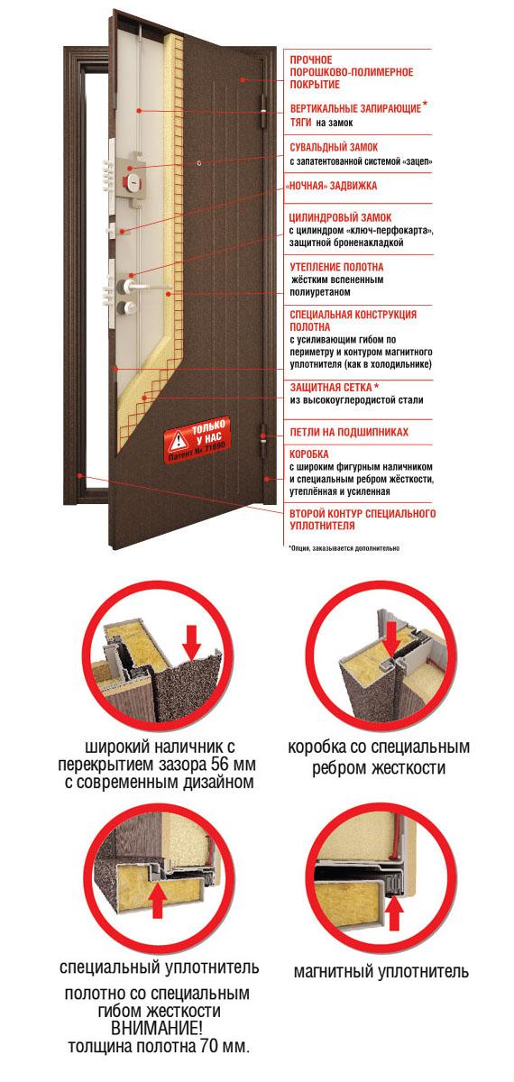 Особенности дверей Торекс серии SUPER OMEGA (SUPER OMEGA)